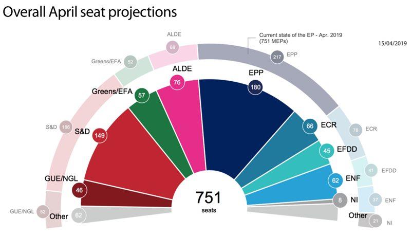 Kdo pridobiva in kdo izgublja v zadnji projekciji Evropskega parlamenta. Napoved za Slovenijo se približuje realnosti